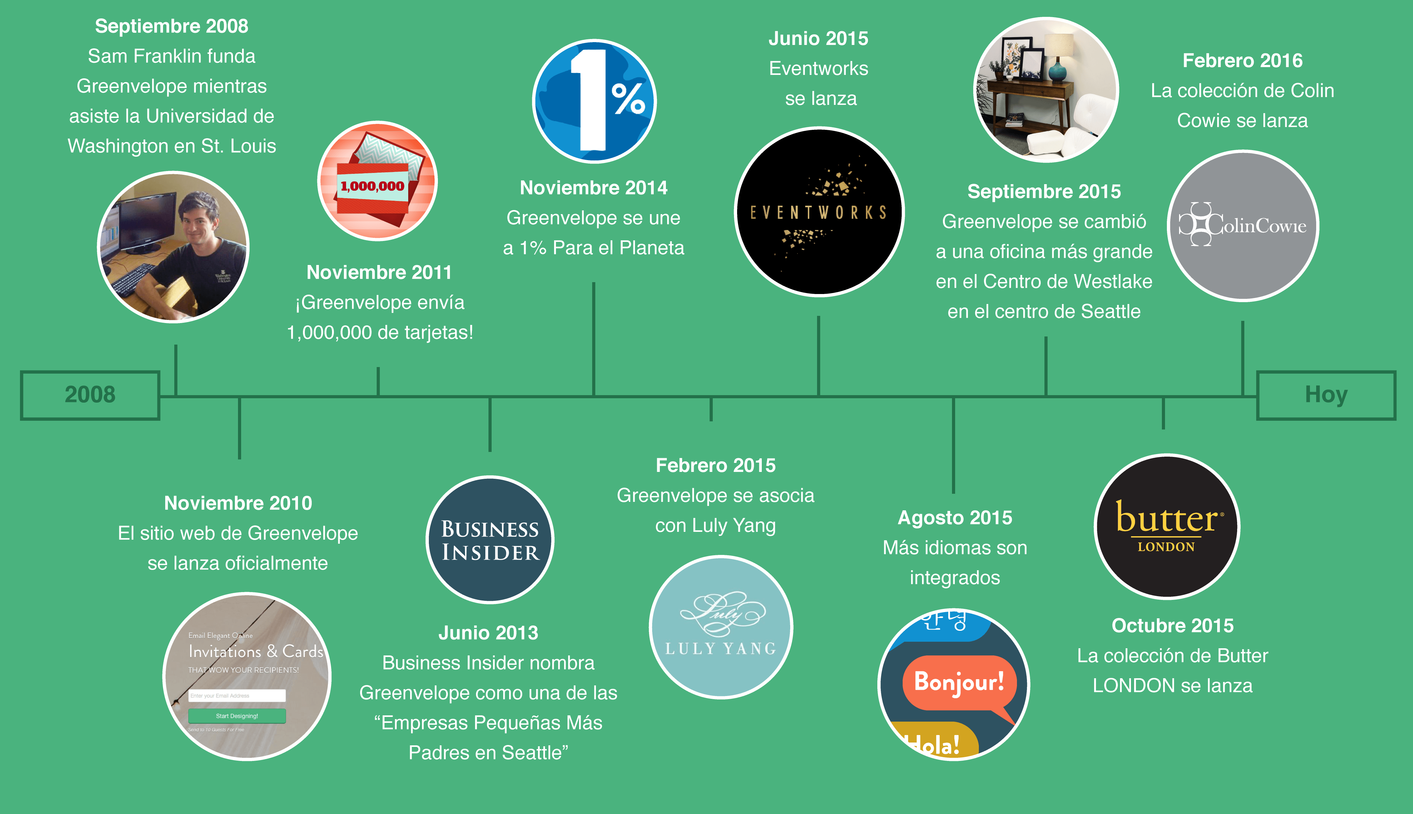 greenvelope timeline